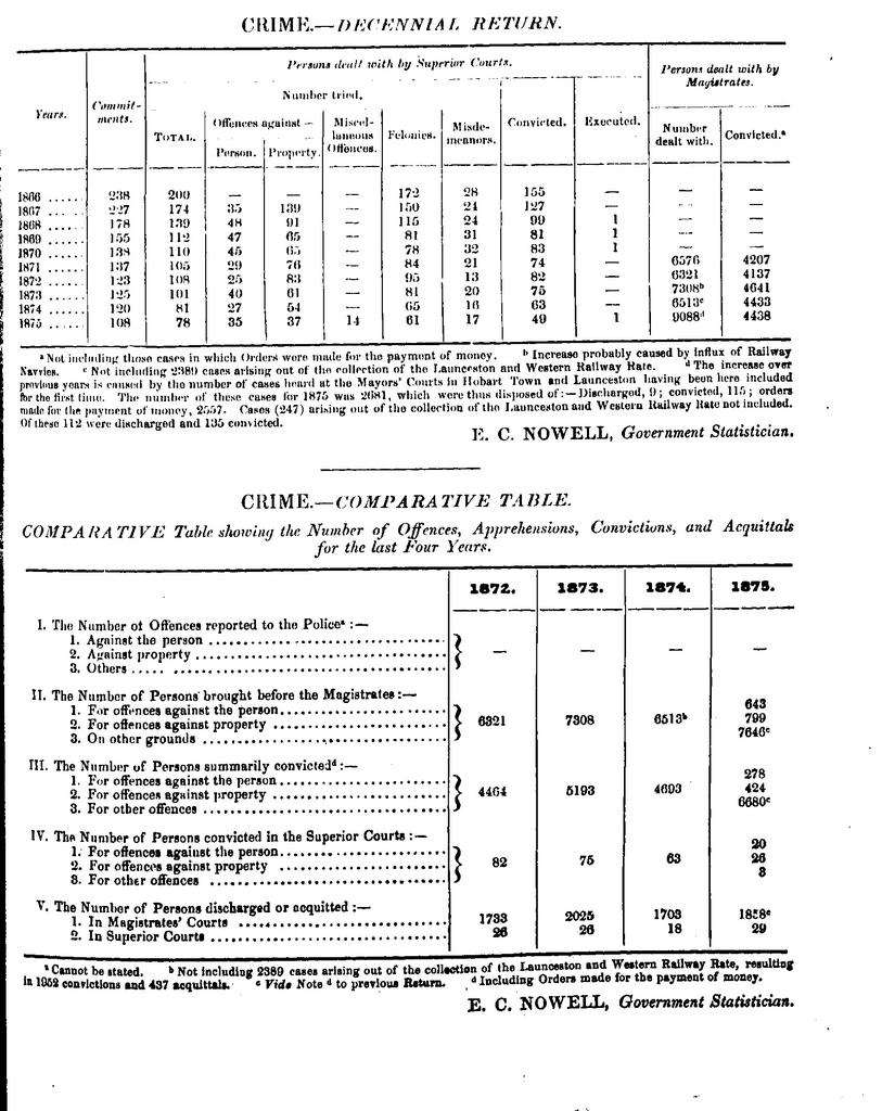 Tas crime stats 1872-1875