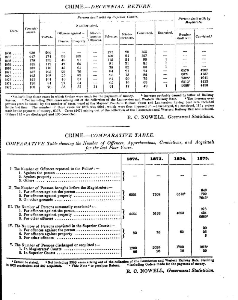 Tasmanian crime statistics 1866-1875 (1/6)